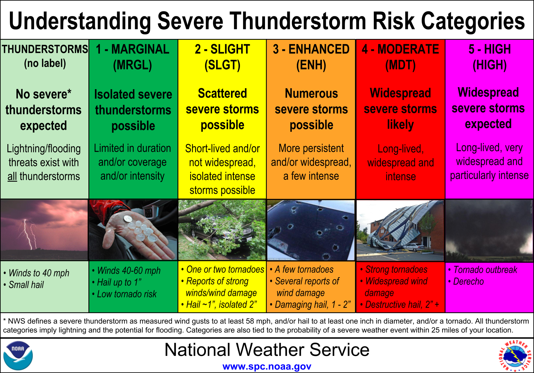 This Is What The National Weather Service Color Coding Means On