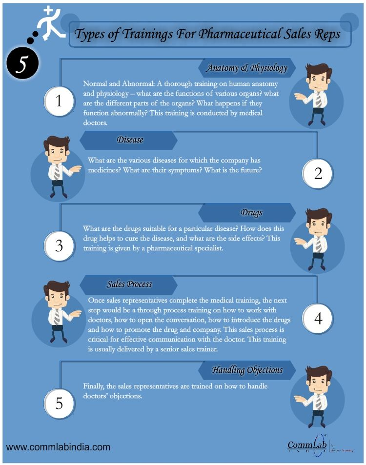 5 Types of Training for Sales Representatives of