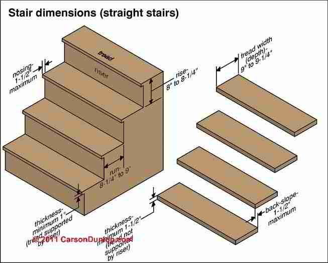 Dimensions For Stair Risers And Treads Google Search