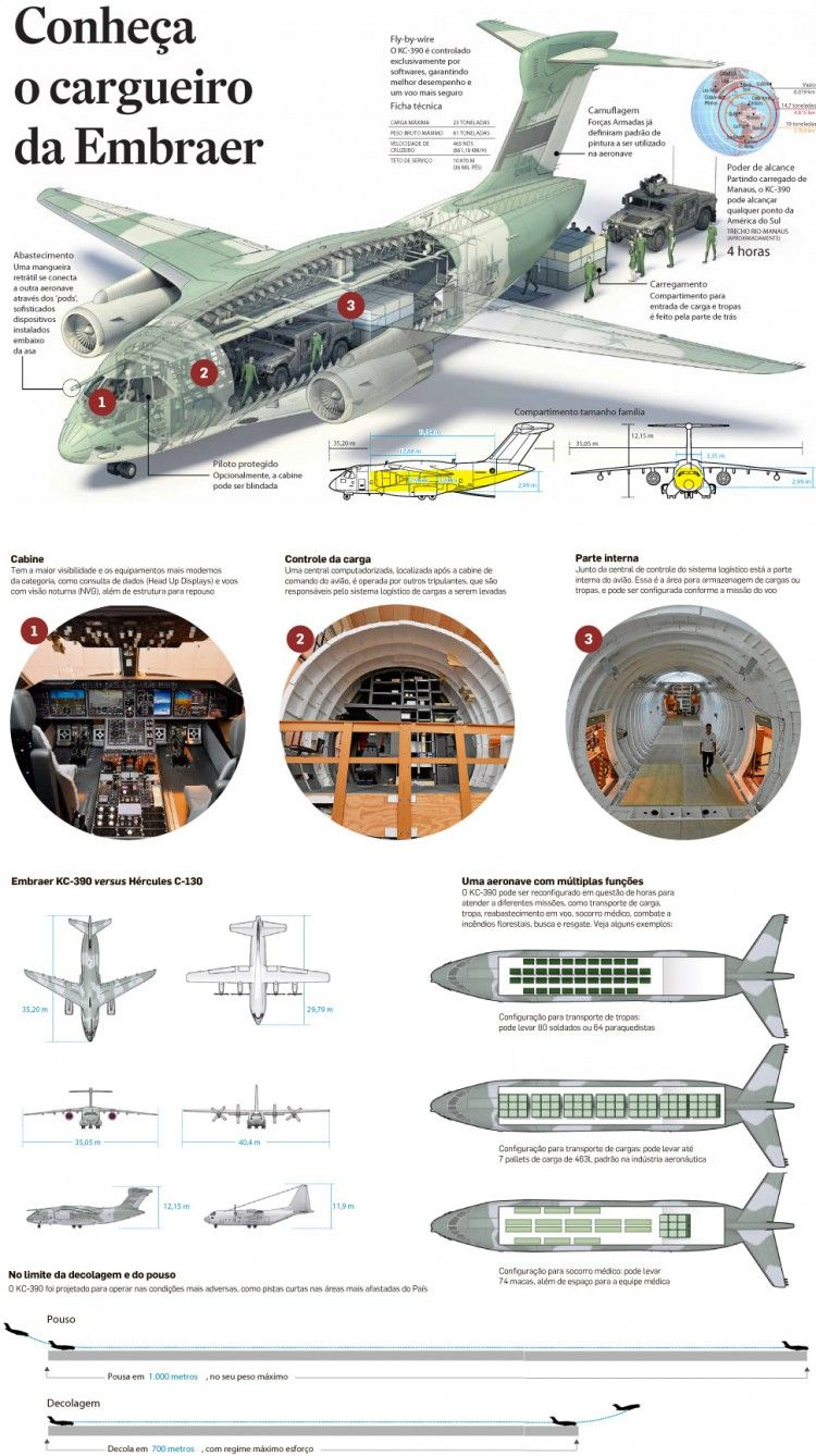 This Is Visual Journalism 87 Military Aircraft Pinterest Wiring Diagram Symbols Embraer Kc 390