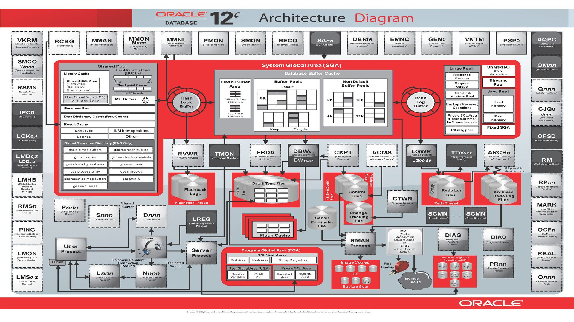 The Oracle 12c Database Architecture Diagram Screen Shot The Real  Interactive Version Is At:
