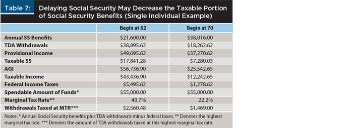 Journal Understanding The Tax Torpedo And Its Implications For Various Retirees Retirement Social Security Benefits Federal Income Tax