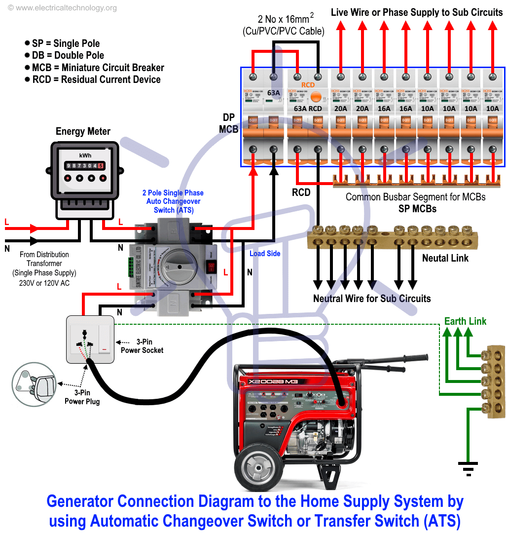 How To Connect A Generator To The Home By Using Automatic Changeover Switch Or Transfer Switch A In 2020 Home Electrical Wiring Electrical Projects Portable Generator