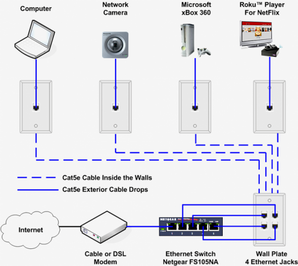 Internet Cable Wiring Diagram in 2020   Home network, Wireless home  security systems, Home theater wiringPinterest