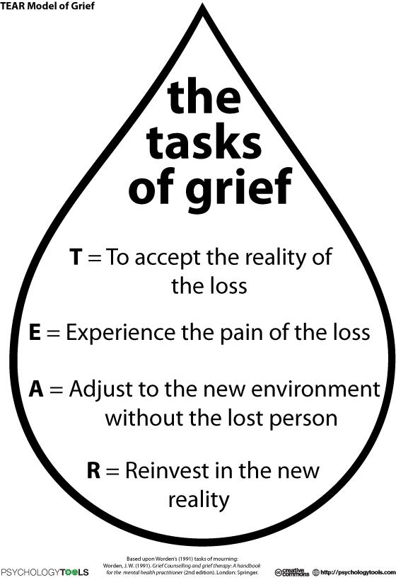 stages of grief worksheet pdf