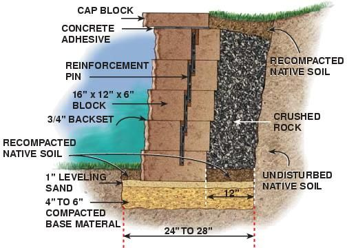 Drainage Problem And Adding A Retaining Wall Building A Retaining Wall Retaining Wall Retaining Wall Construction