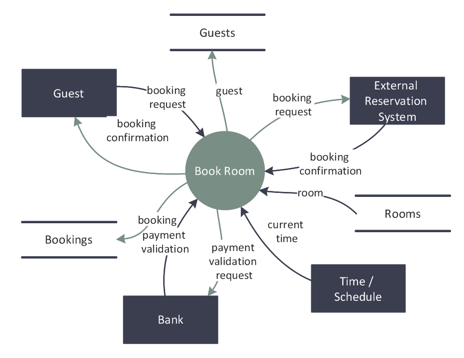 DFD  Last Resort Hotel Book Room Process | Software