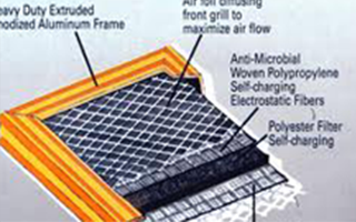 Electrostatic Air Filter means cleaner air in your house