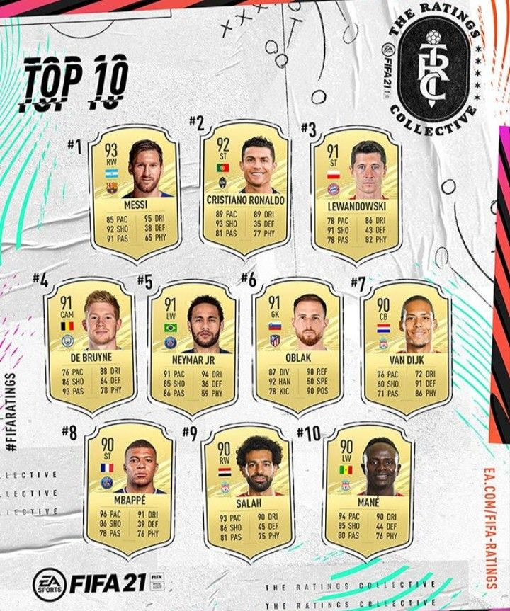 Fifa 21 Messi Ahead Of Ronaldo In Top 10 Player Ratings In 2020 Lionel Messi Messi Cristiano Ronaldo And Messi