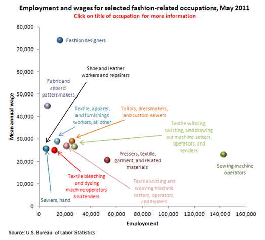 Employment And Wages For Selected Fashion-related