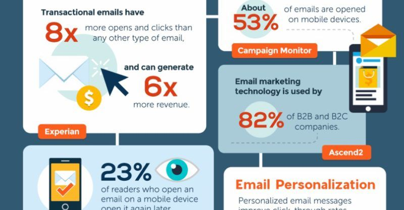 Email Marketing Statistics You Never Could Have Imagined Marketing Statistics Email Marketing Marketing Technology