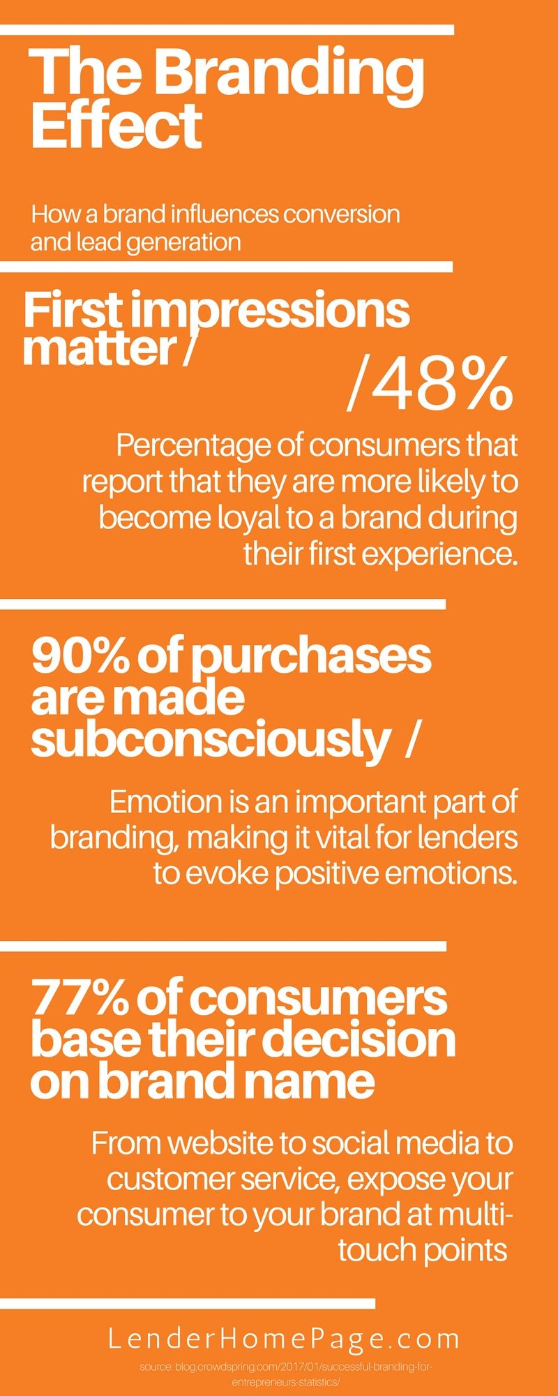 Mortgage Branding 101: What it is and Why it Matters for