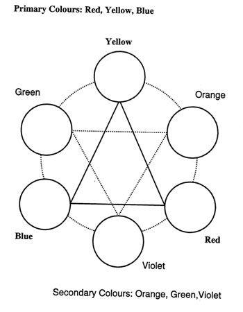 Color Wheel Color Art Lessons Color Mixing Color Wheel Lesson Color wheel lesson for kindergarten
