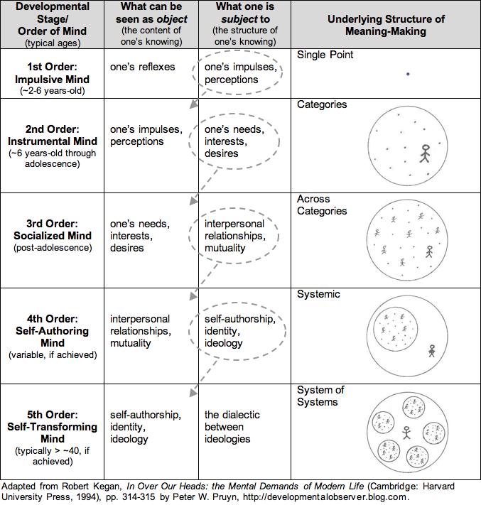 An Overview of Constructive Developmental Theory: Robert Kegan\'s ...