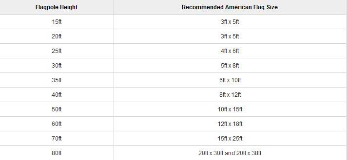 Us Flag Size Chart For Your Flagpole