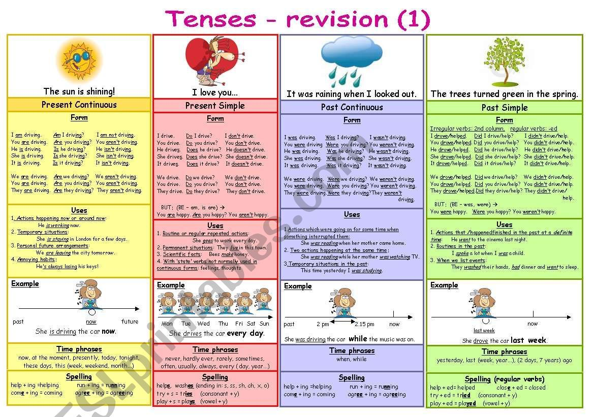 Revision Of 4 Tenses With Forms Uses Visual Examples