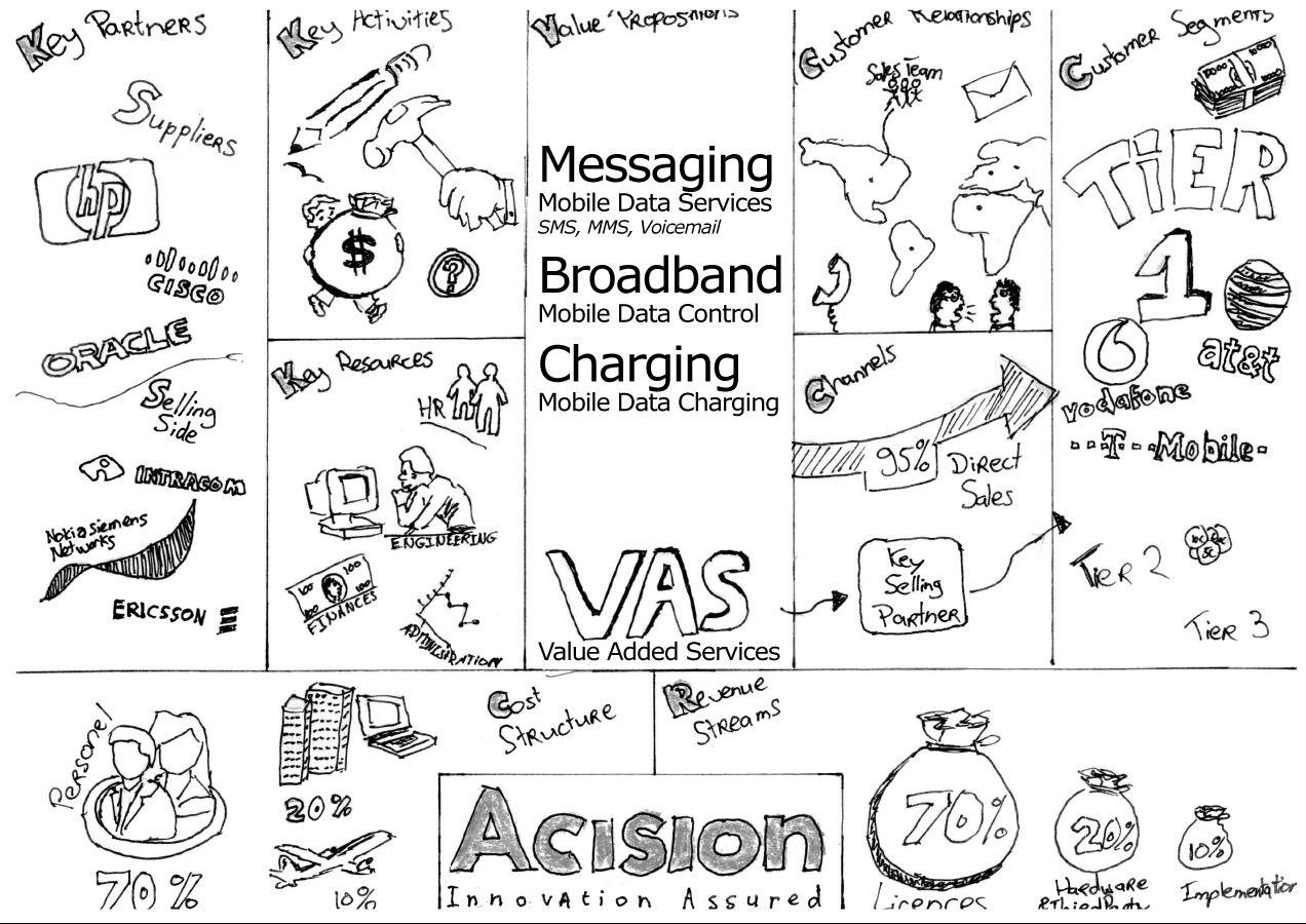 Acision Business Model Canvas