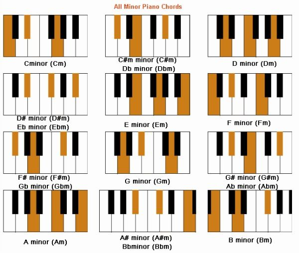 Piano Chords Learning To Chord In 2018 Pinterest Piano Music