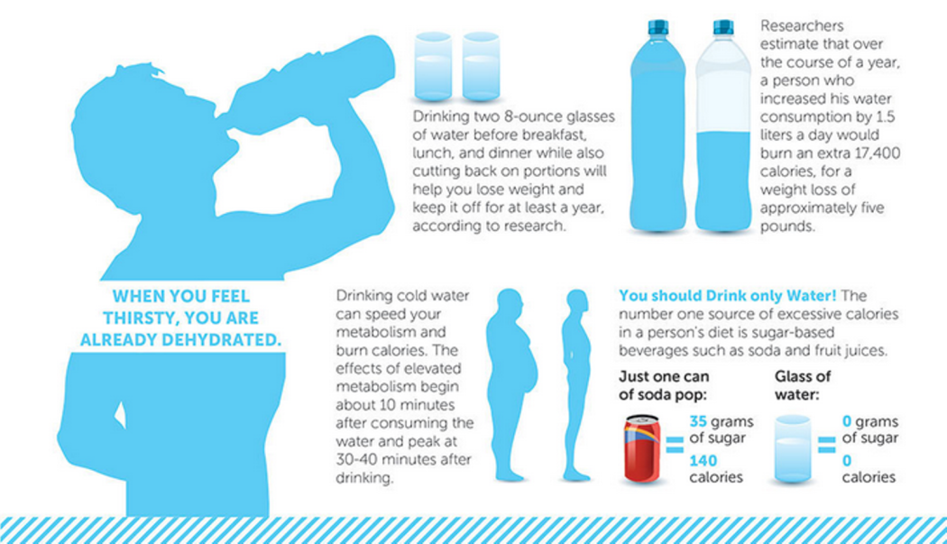 Water Usage How Much To Drink When To Drink How To Prevent Dehydration Dehydrator Drinking Water Feeling Sick