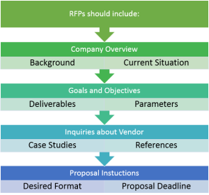 Writing An Effective Request For Proposal Request For Proposal Proposal Business Writing