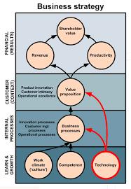 Resultado de imagem para business strategy models