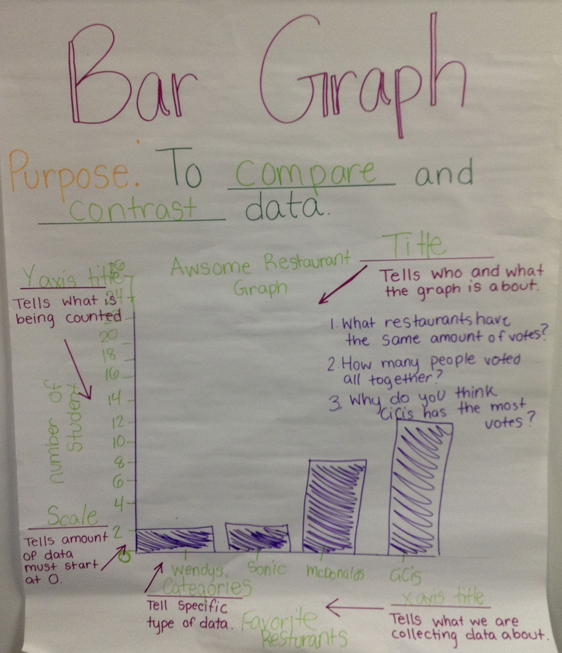 Bar Graph Anchor Chart