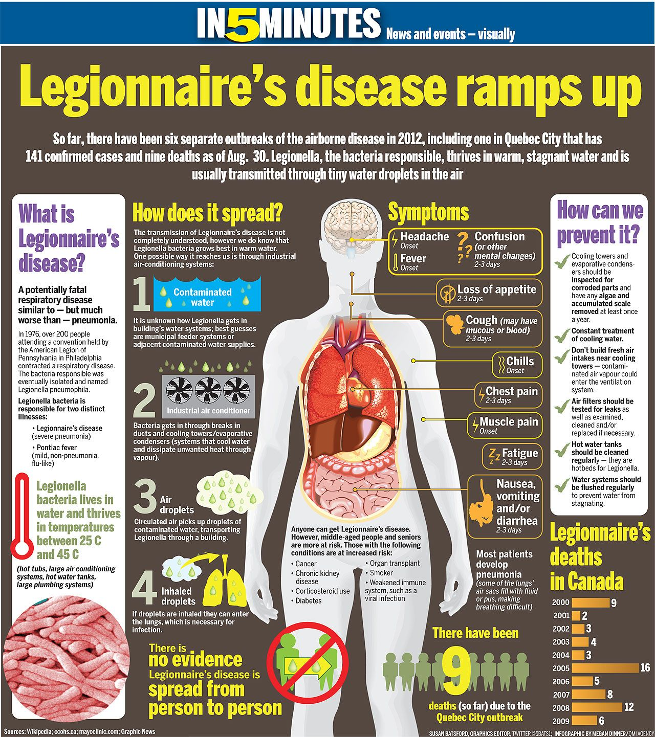 Legionnaire's Disease Is An Acute Bronchopneumonia. Appy Signs. Corridor Signs. High Pressure Signs. Pre Signs. Host Signs Of Stroke. Buddhist Signs. Street Walk Signs. Kerning Signs