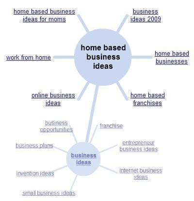 Small Home Based Business Ideas Using The Internet For Your