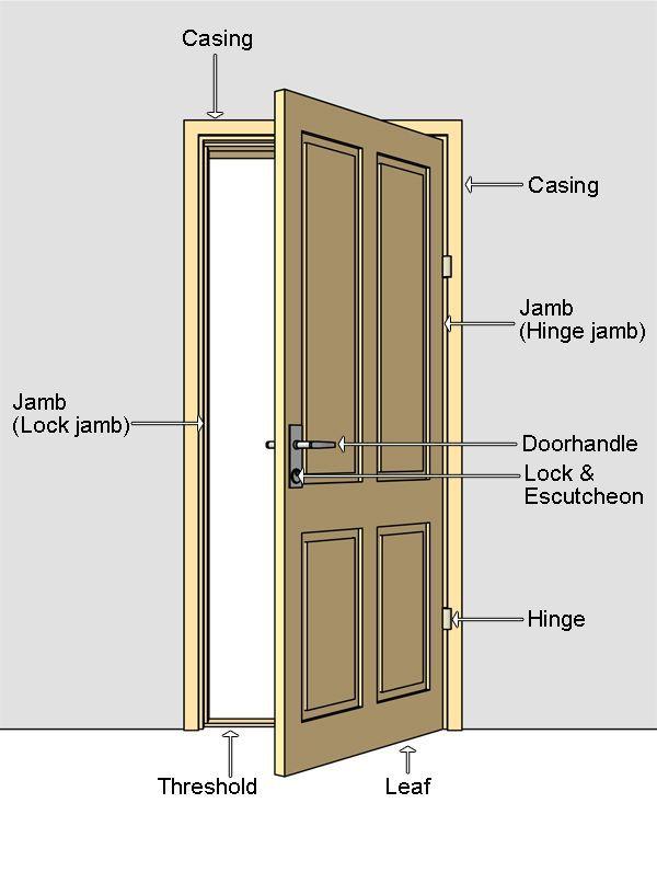 door jamb. Door Terminilogy Nomenclature Jamb Escutcheon | Architecture - What\u0027s And How I