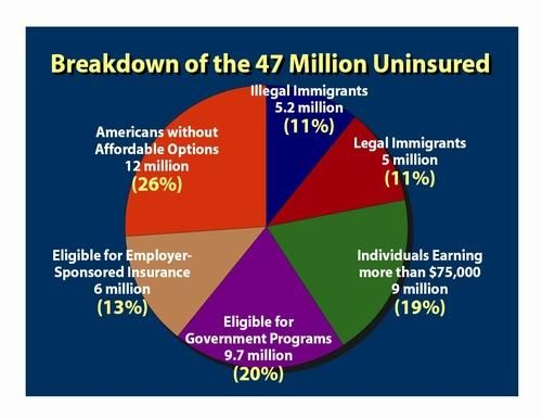 Health Insurance For The Uninsured Google Search Health Care