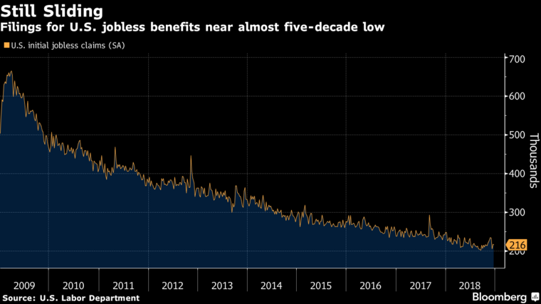 Jobless Claims Fall To 216 000 Showing Tight U S Labor Market Labour Market Marketing Jobs Labour Department