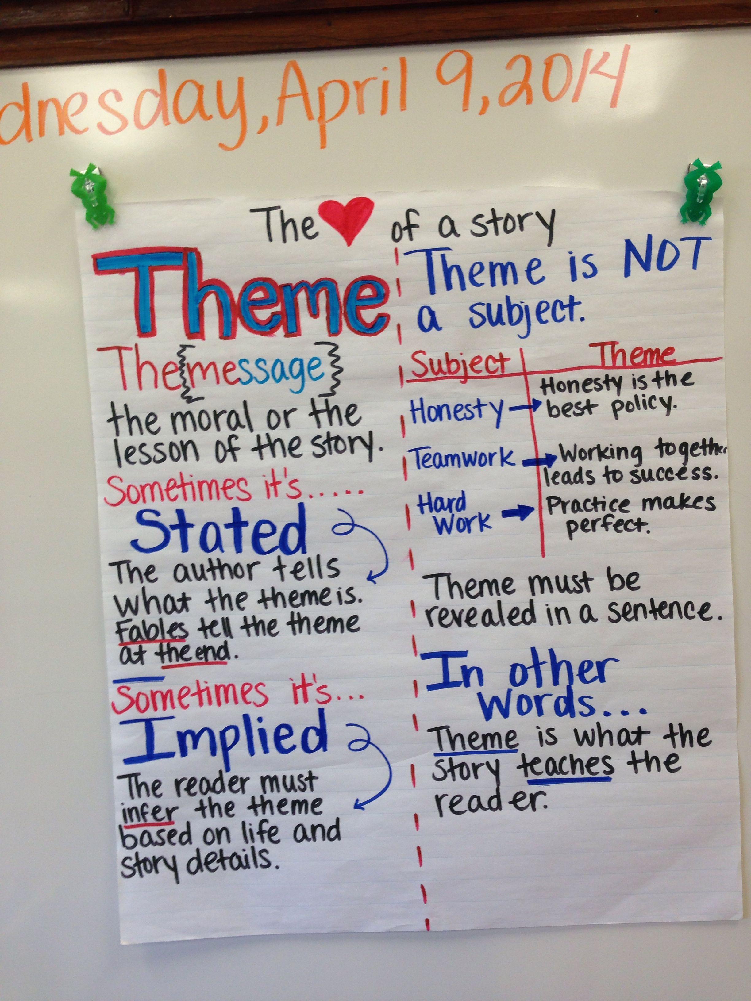 Determining Theme Anchor Chart Education 4th Grade
