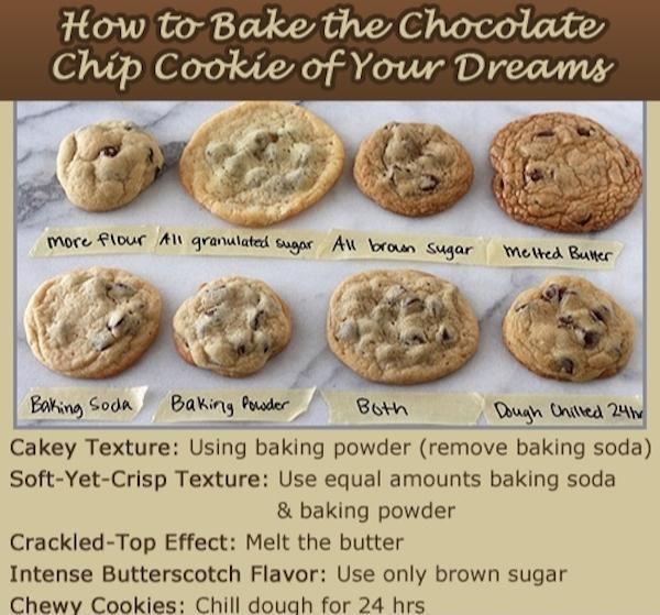 Pin By David Hardman On Handy To Know Baking Soda Baking Powder Food Chocolate Chip Cookies