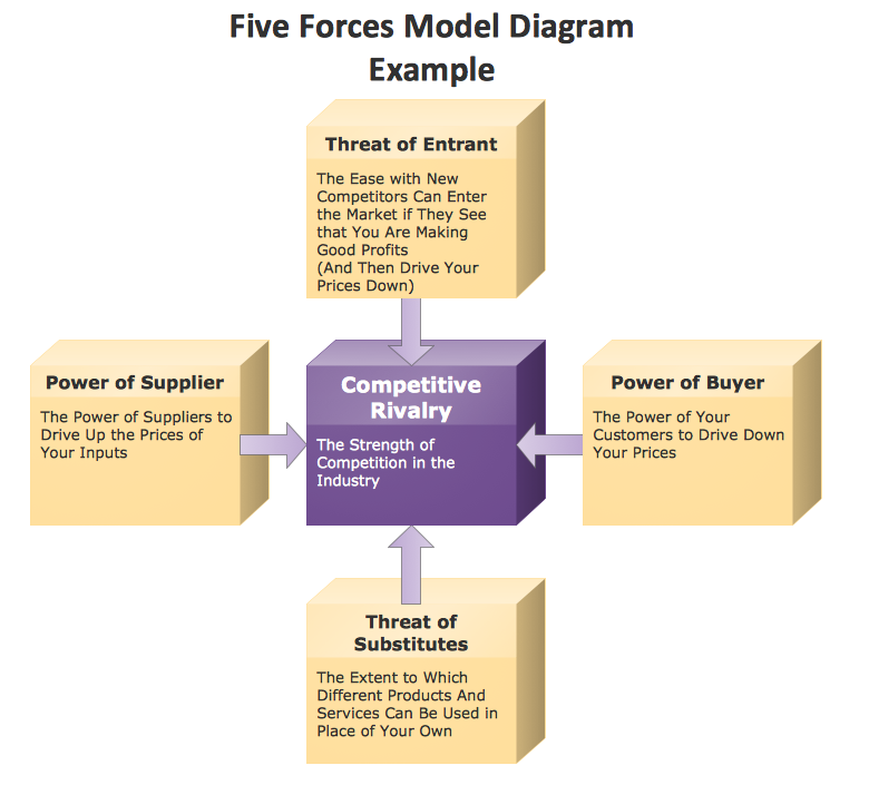 Marketing Block Diagram Example — Porter's Five Forces Model