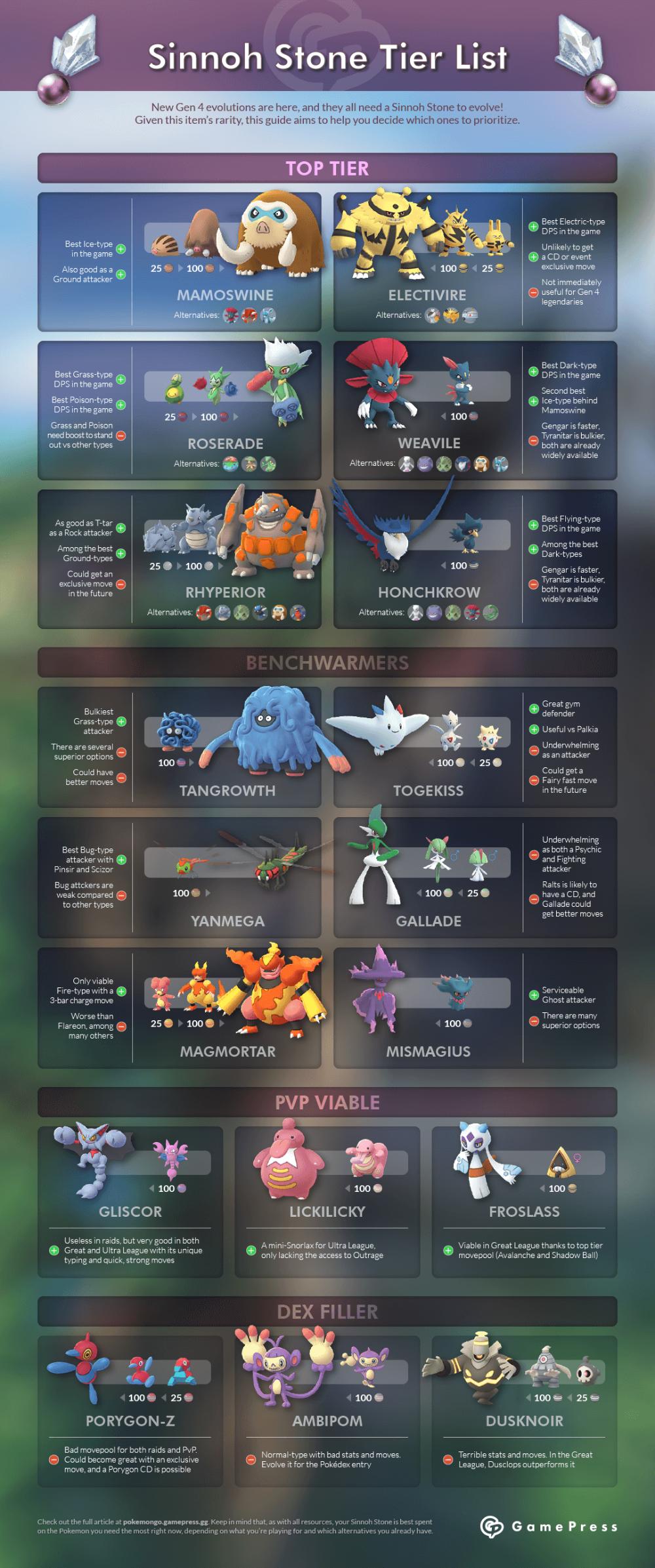 Sinnoh Stone Tier List Pokemon GO Wiki GamePress (With