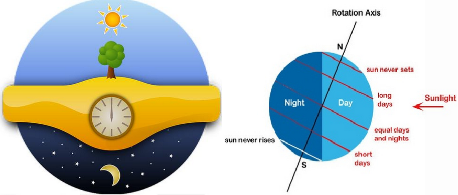 How Day And Night Happen Contoh Explanation Text Sangat Pendek