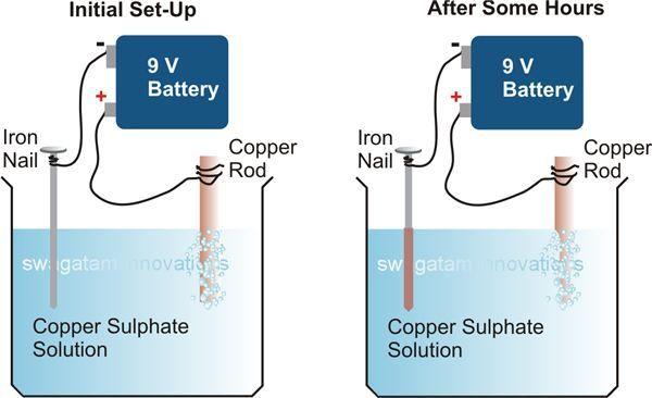 Diy copper electroplating google search placage mtaux pinterest diy copper electroplating google search solutioingenieria Gallery