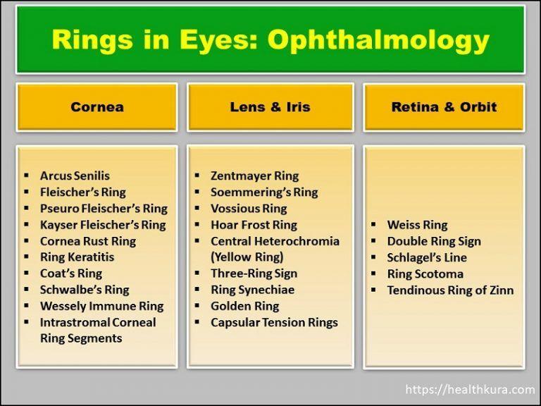 Rings In Eyes Ophthalmology Cholesterol Blue More Health Kura Daily Health Tips Cholesterol Eyes