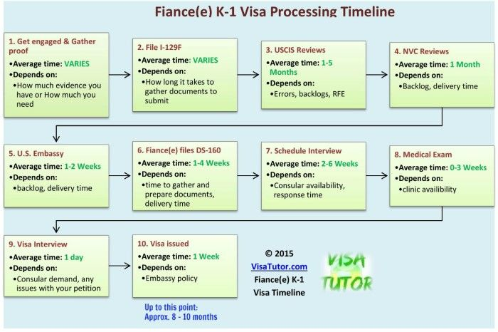 The Fiance(e) Visa Timeline. How long does it take? (With