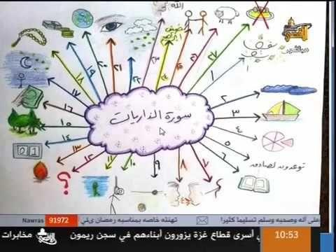 كيف تحفظ القرآن الكريم في وقت سريع وقياسي روووعة طريقة من طرق الحفظ Muslim Kids Activities Islamic Kids Activities Islam For Kids