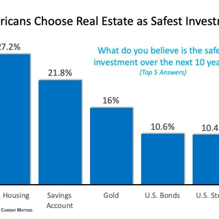 What Is The Best Investment For Americans Courtesy Of