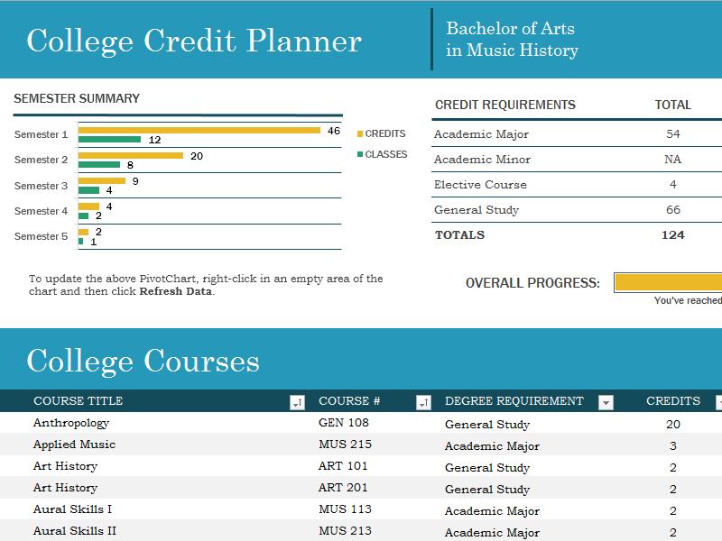 College Credit Planner Template | Certificate Templates | Pinterest ...
