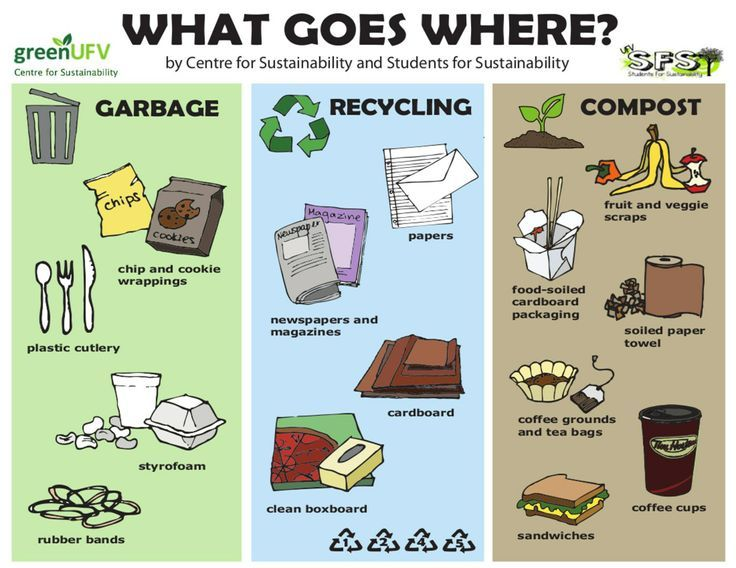 recycling posters | Garbage, Recycling and Compost Poster [print ...