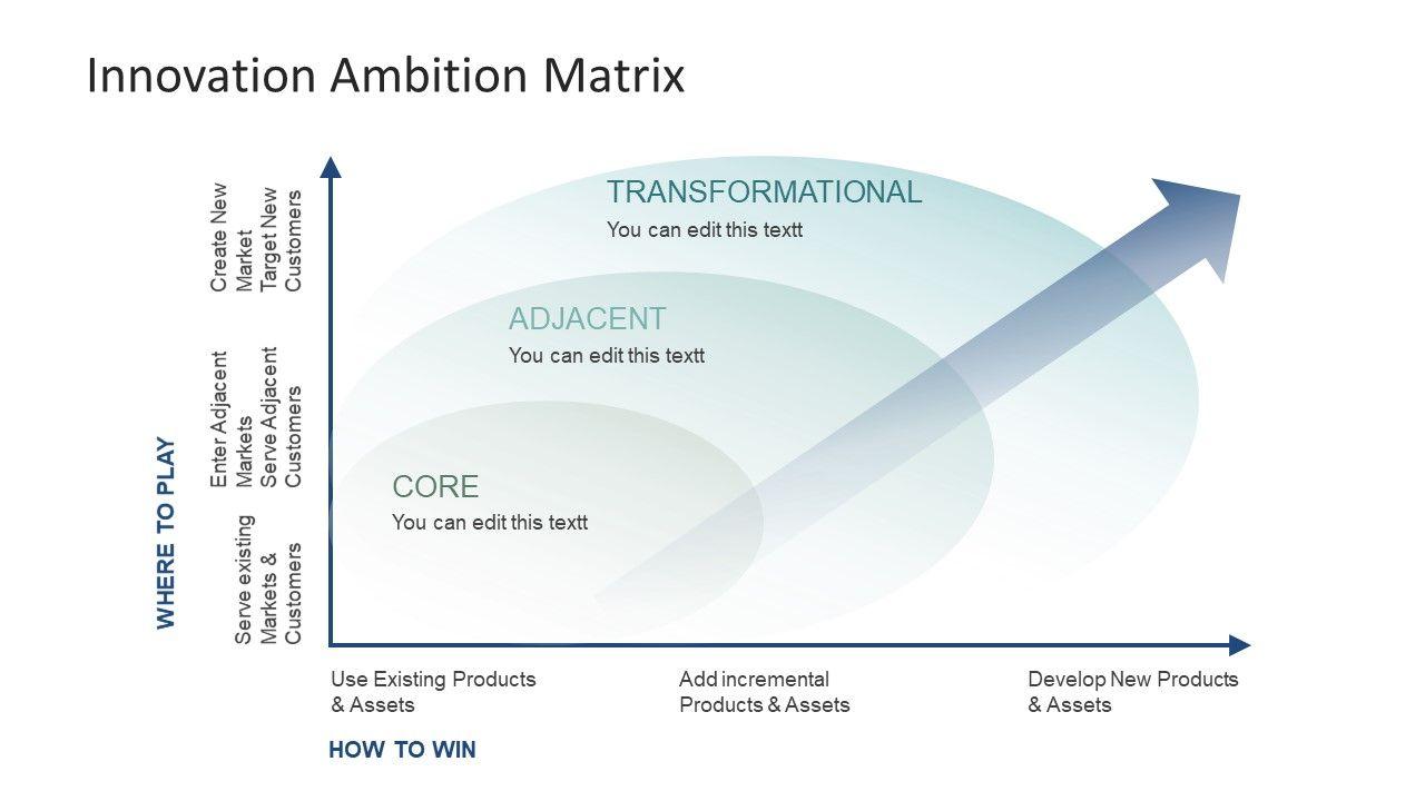 Innovation Ambition Matrix Powerpoint Template Powerpoint