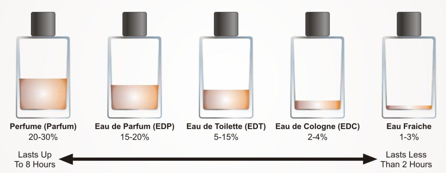 Unterschied eau de toilette und eau de parfum