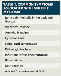 multipelt myelom symtom
