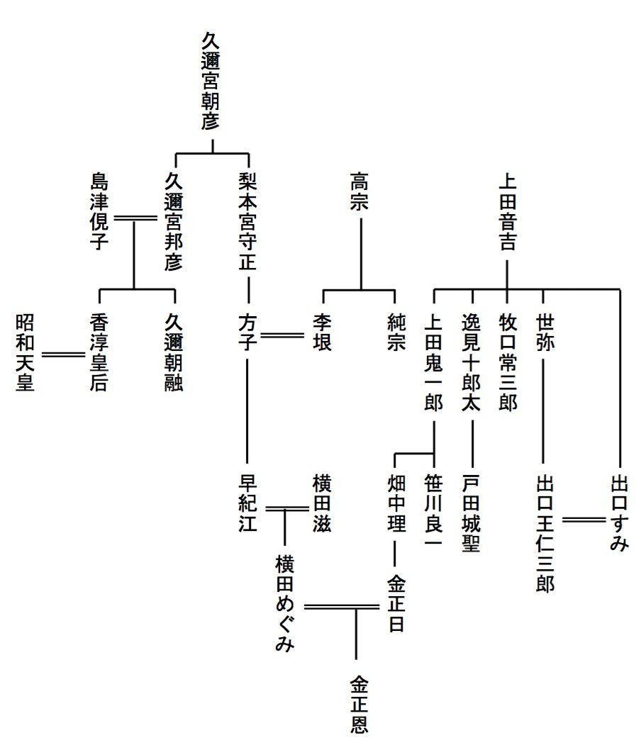 家 系図 信介 岸