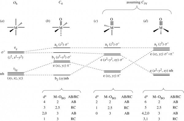 D Orbital Splitting Diagram Octahedral Diagram Pinterest Diagram