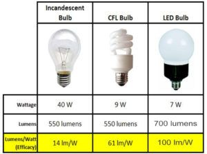 Nice Energy Efficient Light Bulbs Comparison Good Ideas
