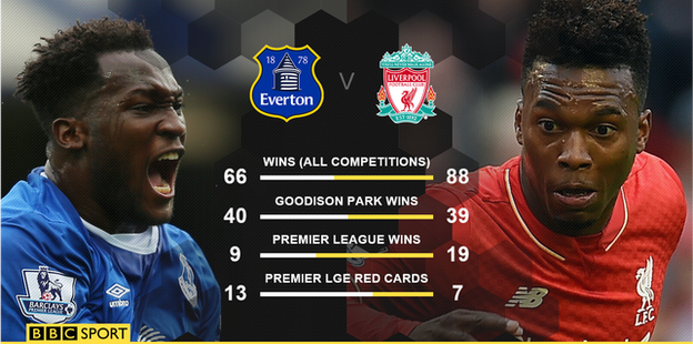 Everton vs Liverpool Football predictions, Everton